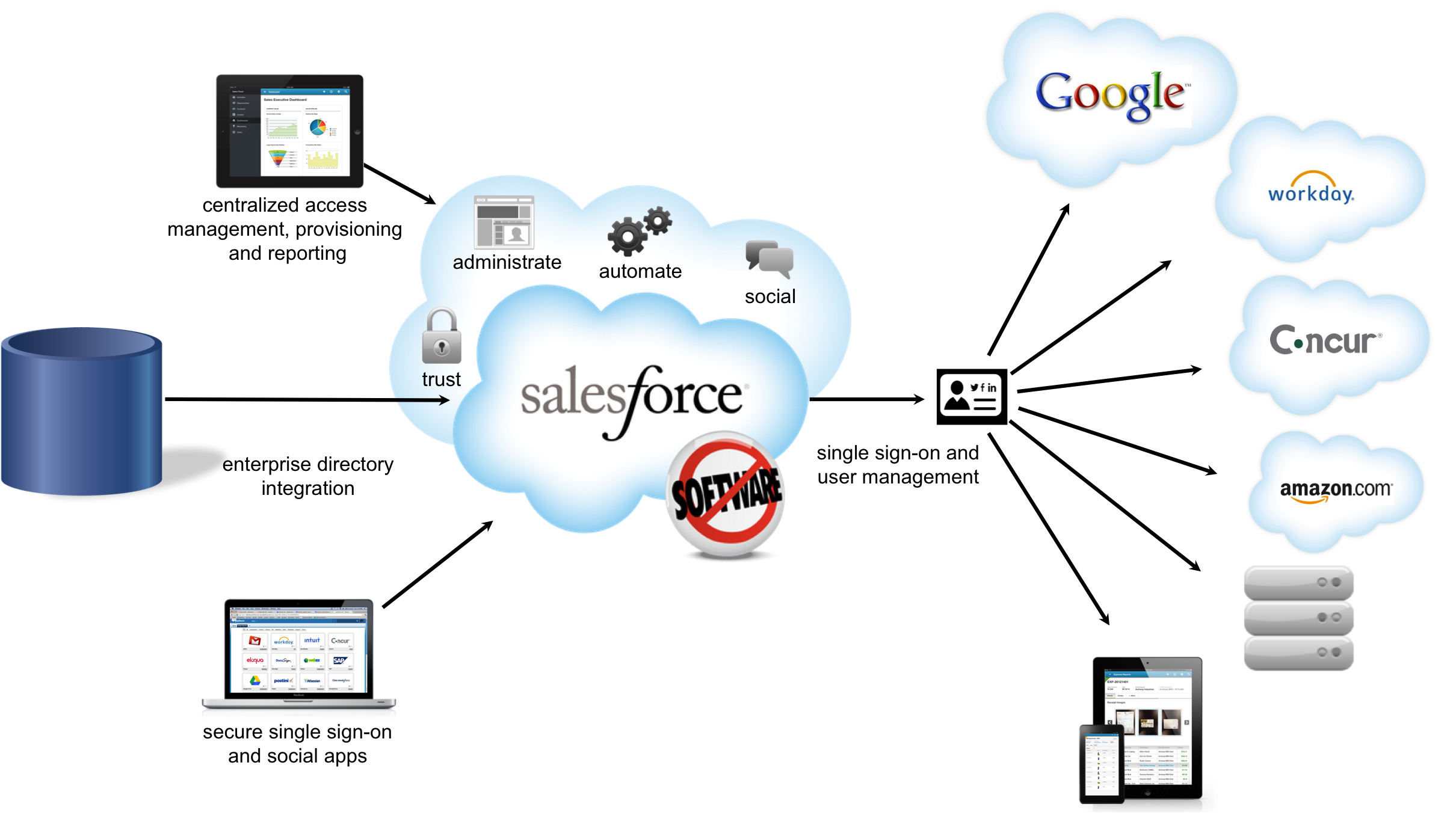 Salesforce: The Best Salesforce Tips And Tricks